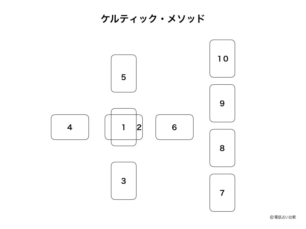 Celtic method image